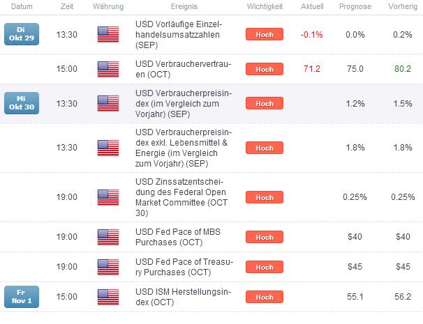 GBP/USD -  Schritt Richtung 1,6 während die FOMC tagt