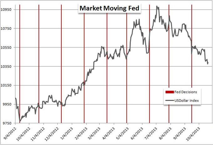Idée de Trading DailyFX : Est-ce le moment parfait de vendre l'EURUSD et le GBPUSD ?