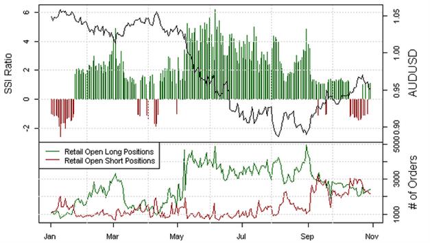 AUD/USD: Retail-Segment schwingt auf  mehrheitlich Long, Signal weitere Schwäche
