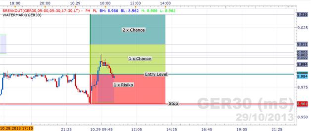 29.10.2013 Trades GBPUSD, DAX & Bund