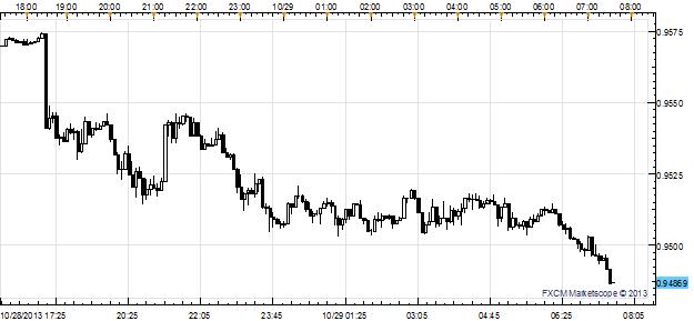 Le rebond pré-FOMC continue pour le dollar, mais les données à venir représentent un risque