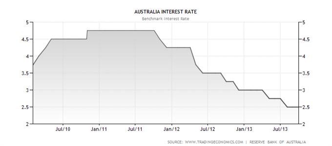 Steht eine drastische Veränderung der Geldmarktpolitik in Australien an? RBAs Stevens überrascht Märkte. AUD unter Druck.