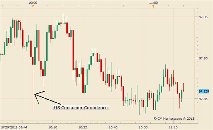 US Government Shutdown Sinks October Consumer Confidence, Dollar Slides Temporarily