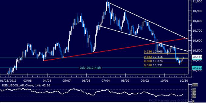 Forex: US Dollar technische Analyse – Versuch einer Erholung