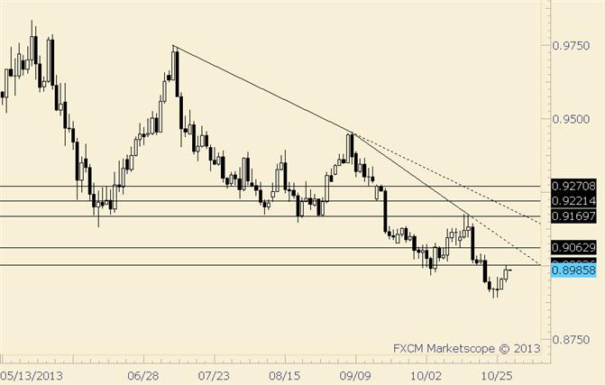 USD/CHF at Former Lows; Trendline Slightly Higher