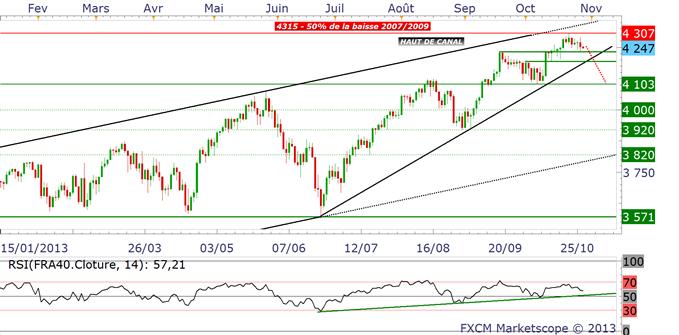 Indices boursiers : 5% à 10% de prise de profit en novembre ?