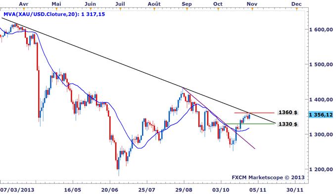 Idée de Trading DailyFX : L'Or pile-poil sous résistance avant le FOMC