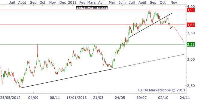 Bund & T-Note : le marché achète avant le FOMC