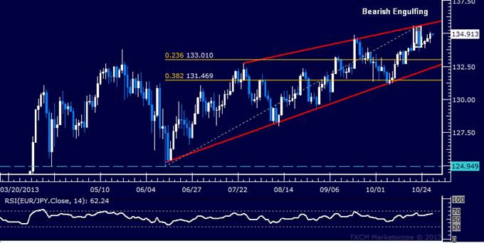 Forex: EUR/JPY Technical Analysis – Bearish Signal Still Valid