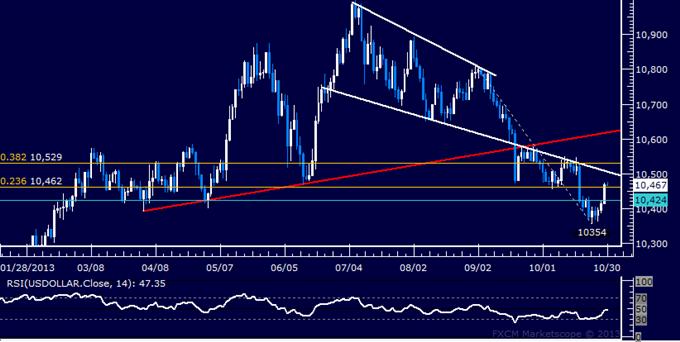 Forex: US Dollar Technical Analysis – Rebound Gains Momentum