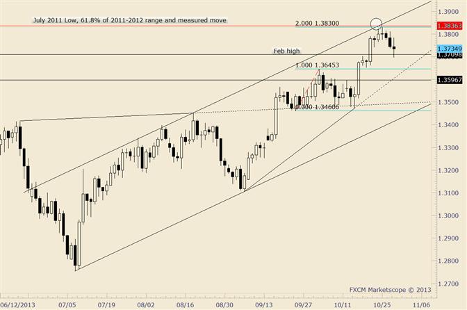EUR/USD fällt bis auf Feb.-Hoch; Trendlinie liegt knapp darunter