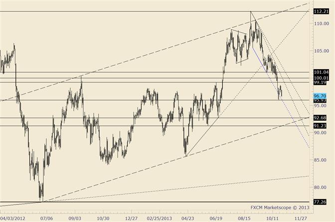 Neues Crude-Tief könnte kurzfristigen Bärenzyklus vervollständigen