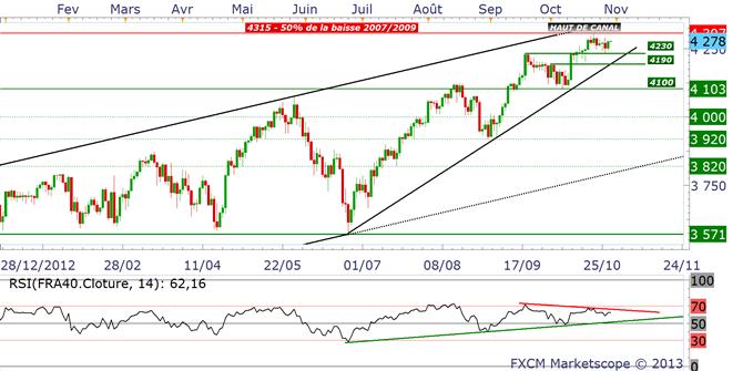 indicesactions_analyse_technique_30102013_document_1_body_cac.png, FOMC : quel impact à prévoir sur les indices et le Dollar US ?