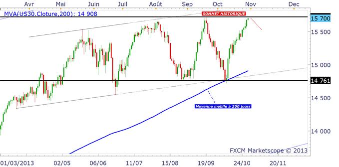 indicesactions_analyse_technique_30102013_document_1_body_dowjones.png, FOMC : quel impact à prévoir sur les indices et le Dollar US ?