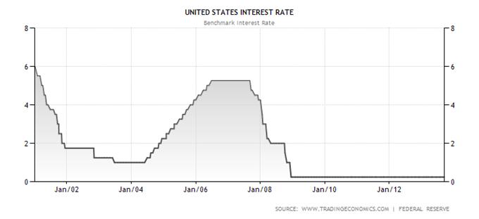 indicesactions_analyse_technique_30102013_document_1_body_united-states-interest-rate.png, FOMC : quel impact à prévoir sur les indices et le Dollar US ?