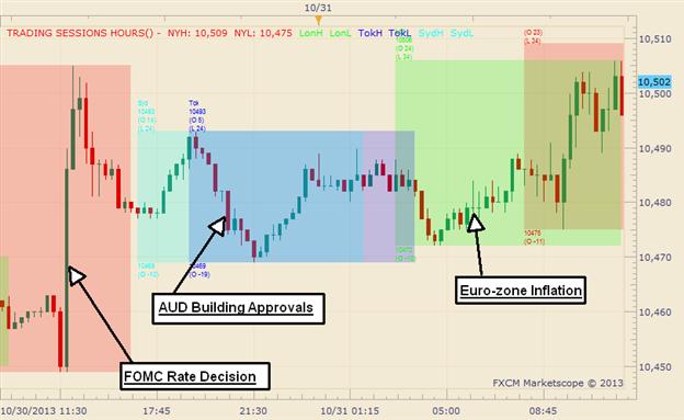 Graphic Rewind: US Dollar Finds Gains Beyond FOMC
