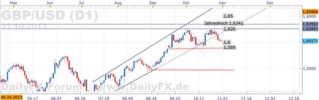 FOMC Druck - GBP/USD zieht Richtung 1,6 während US-Rallye, Indizes straucheln
