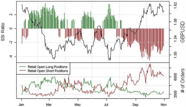 GBP/USD  Sentiment: Abbau des Short-Extrems warnt vor stärkerem Rückgang