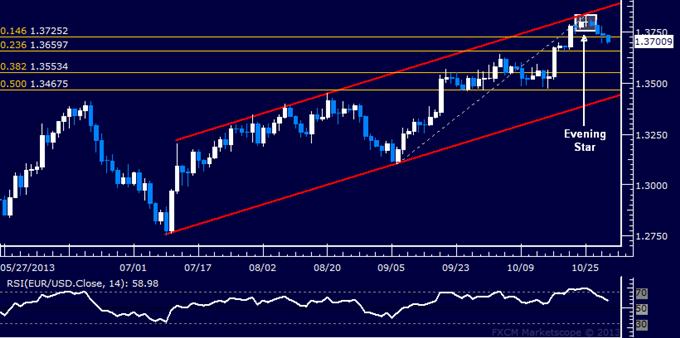 Forex: EUR/USD Technical Analysis – 1.37 Figure Under Fire