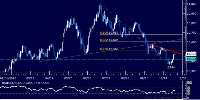 Forex: US Dollar Technischel Analyse – Erholung trifft auf Widerstand