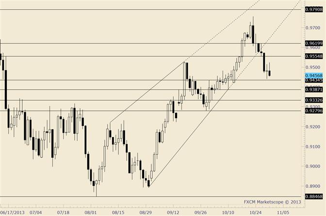 AUD/USD is Pressured below .9525 Towards .9290-.9320