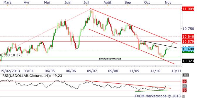 EURUSD & USDJPY : le Dollar reste solide