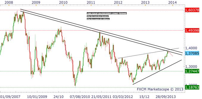 eurusd_usdjpy_analyse_technique_31102013_body_eurusdhebdo.png, EURUSD & USDJPY : le Dollar reste solide