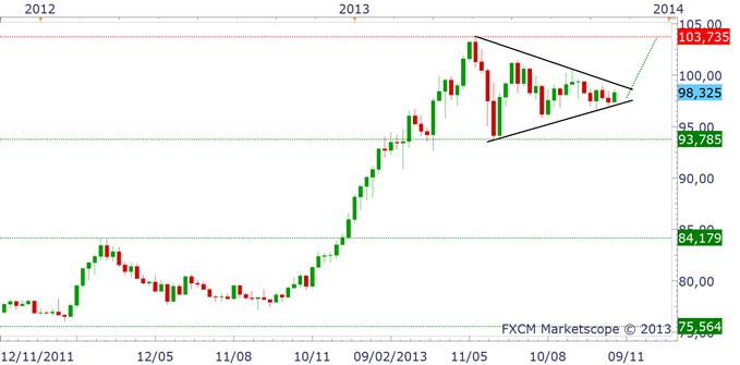 eurusd_usdjpy_analyse_technique_31102013_body_usdjpyhebdo.png, EURUSD & USDJPY : le Dollar reste solide