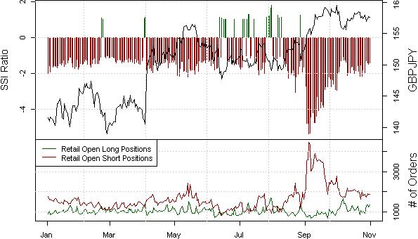 Japanese Yen Forecast Turns Positive