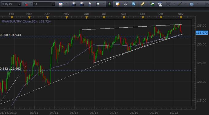 EURJPY May Break Months-Long Wedge for Big Swing