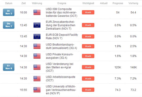 EUR/USD vor EZB und NFPs in kommender Woche vor Lose-lose-Situation
