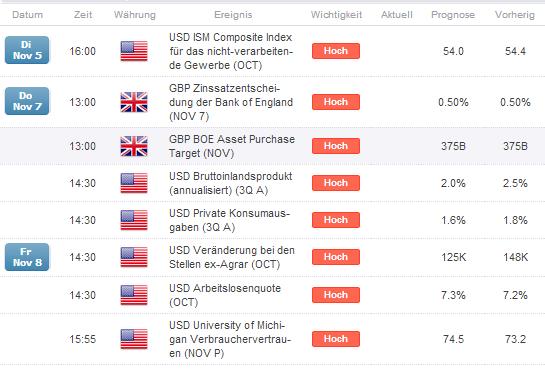 GBP/USD -  positive ISM Daten stützen US-Dollar Erholung,  Bruch der 1,6 signifikant