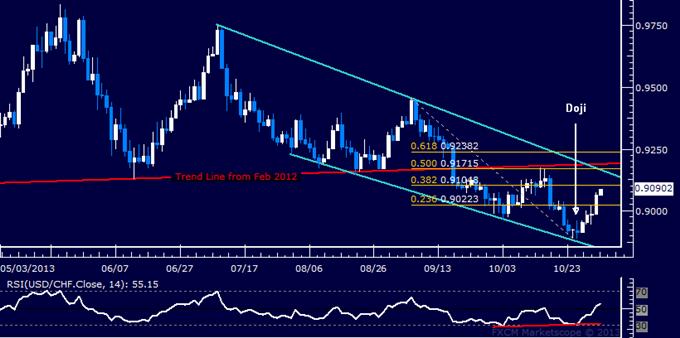 Forex: USD/CHF Technical Analysis – Bulls March Toward 0.91