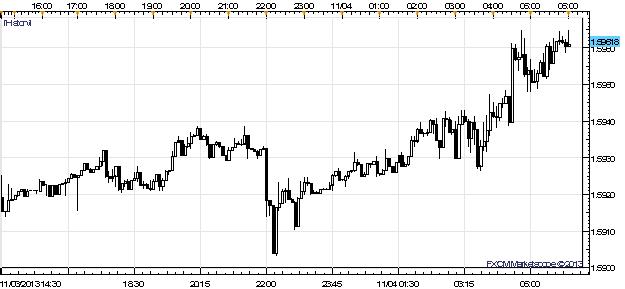 Le repli de l'USD contre l'EUR et le GBP pourrait être une opportunité d'achat suite au breakout