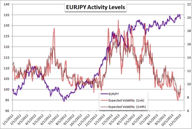 EURJPY_der_Short-Trade_mit_dem_groessten_Potential_zum_Jahresende_body_Picture_3.png, EUR/JPY: der Short-Trade mit dem größten Potential zum Jahresende?