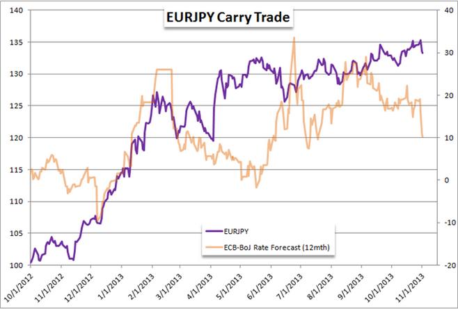 EURJPY_der_Short-Trade_mit_dem_groessten_Potential_zum_Jahresende_body_Picture_4.png, EUR/JPY: der Short-Trade mit dem größten Potential zum Jahresende?
