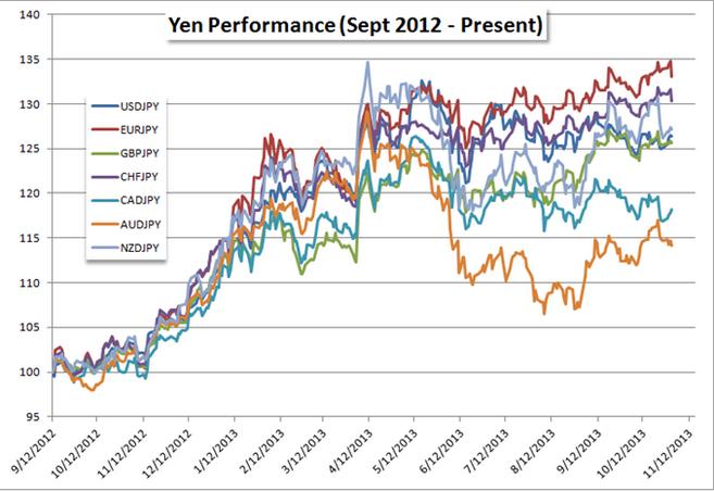 EUR/JPY: der Short-Trade mit dem größten Potential zum Jahresende?
