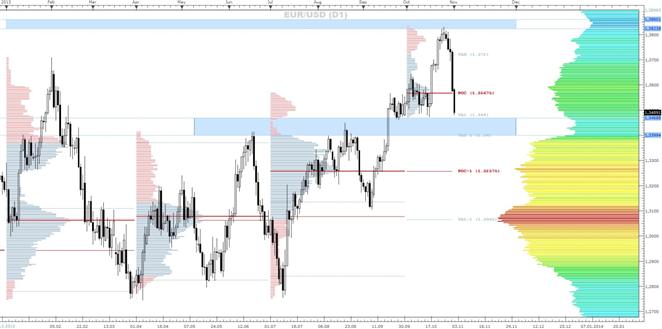 EUR/USD - eine Market-Profile Betrachtung (04.11.2013)
