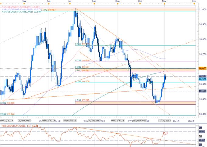 USD Setups Heading into November- NZD, JPY Scalp Biases at Risk