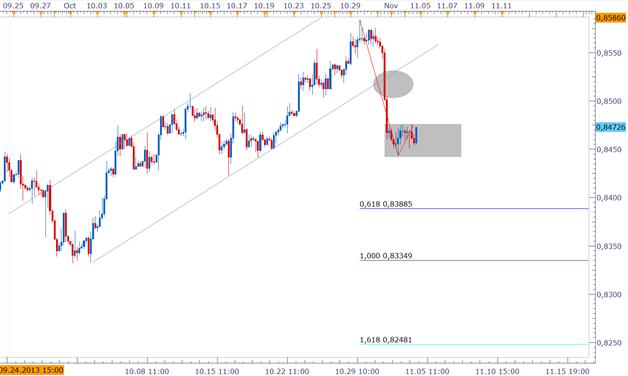 """ND_EURGBP_11.04.2013_body_Picture_2.png, EUR/GBP  - Short-Ausbruch mit Potenzial? EZB diese Woche voraussichtlich """"dovisher"""" als die BoE"""