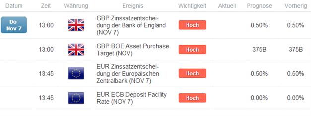 """EUR/GBP  - Short-Ausbruch mit Potenzial? EZB diese Woche voraussichtlich """"dovisher"""" als die BoE"""