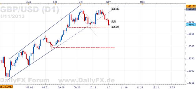 GBP/USD - Startschuss einer volatilen Woche