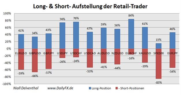 ND_Retail_Sentiment_04.11.2013_body_Picture_2.png, EUR/USD Retail-Trader rudern schnell zurück, um 91% steigt im Wochenvergleich die Long-Position