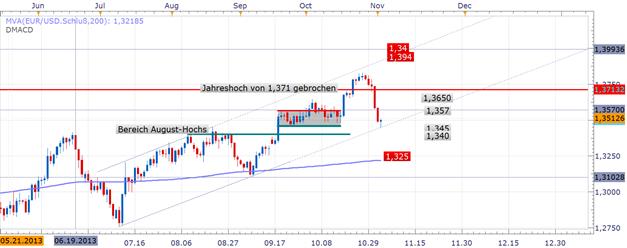 ND_Retail_Sentiment_04.11.2013_body_Picture_3.png, EUR/USD Retail-Trader rudern schnell zurück, um 91% steigt im Wochenvergleich die Long-Position