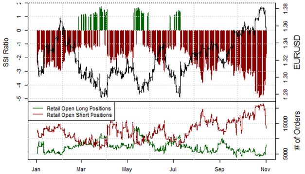 ND_Retail_Sentiment_04.11.2013_body_Picture_4.png, EUR/USD Retail-Trader rudern schnell zurück, um 91% steigt im Wochenvergleich die Long-Position