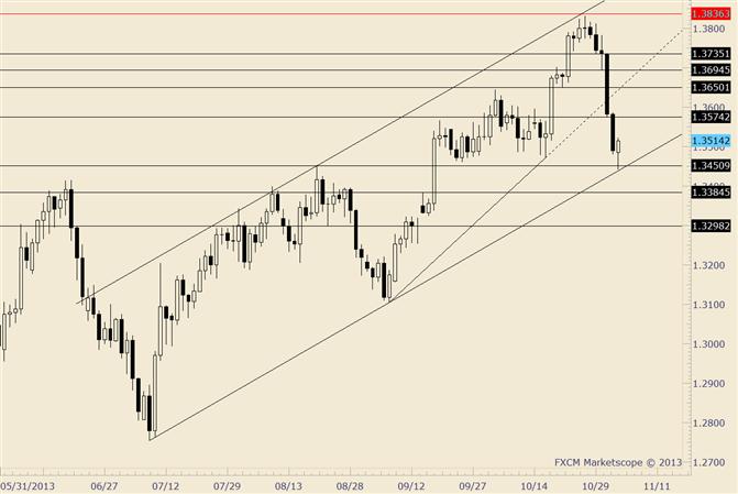 EUR/USD reagiert auf Unterstützung ab Trendlinie und August-Hoch