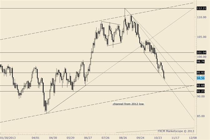 Crude nähert sich dem 2012-2013 Kanal