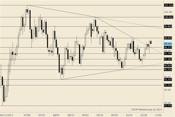 USD/JPY Churning Ahead of October High
