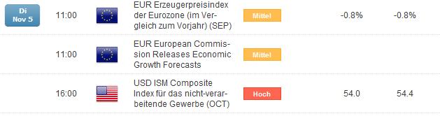 Geringe Fluktuation im EUR/USD vor ISM Veröffentlichung in den USA
