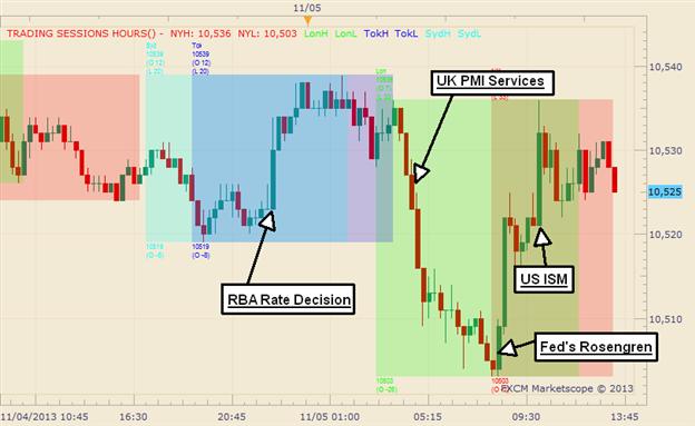 Graphic Rewind: US Dollar Finds Plenty of Short-Term Excitement